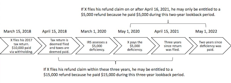 Refund Claim Chart